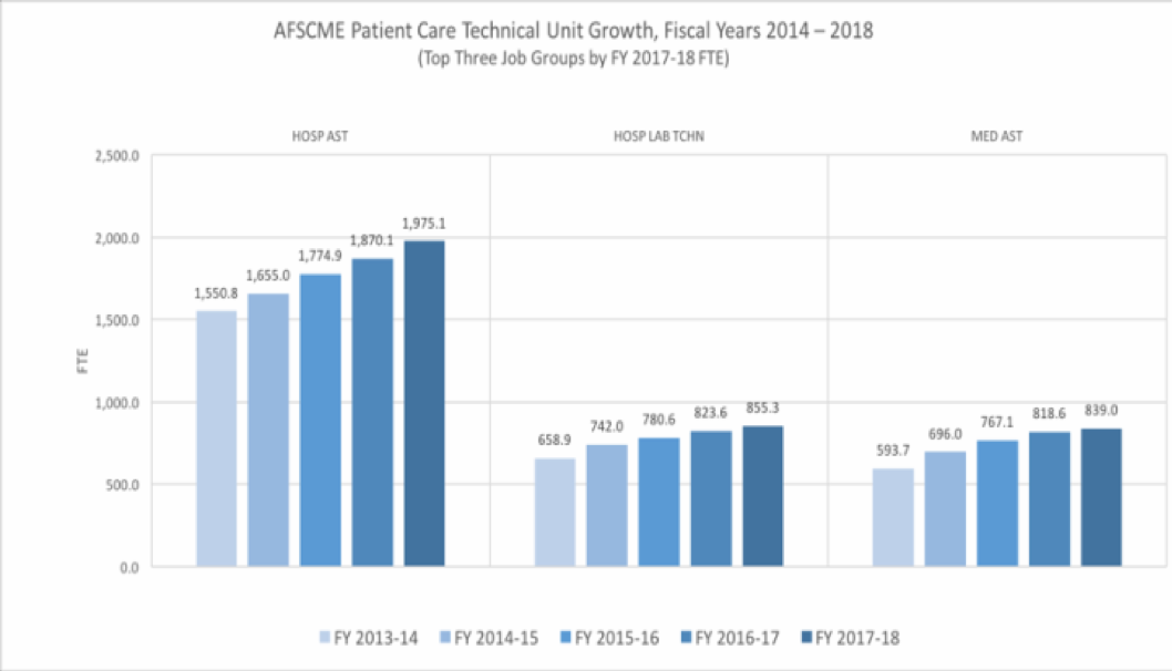 AFSCME Patient Care Technical Growth from 2014-2018
