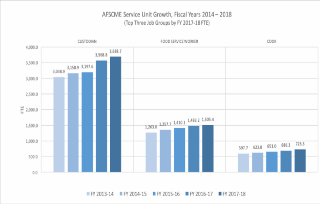 AFSCME Service Unit Growth from 2014 to 2018